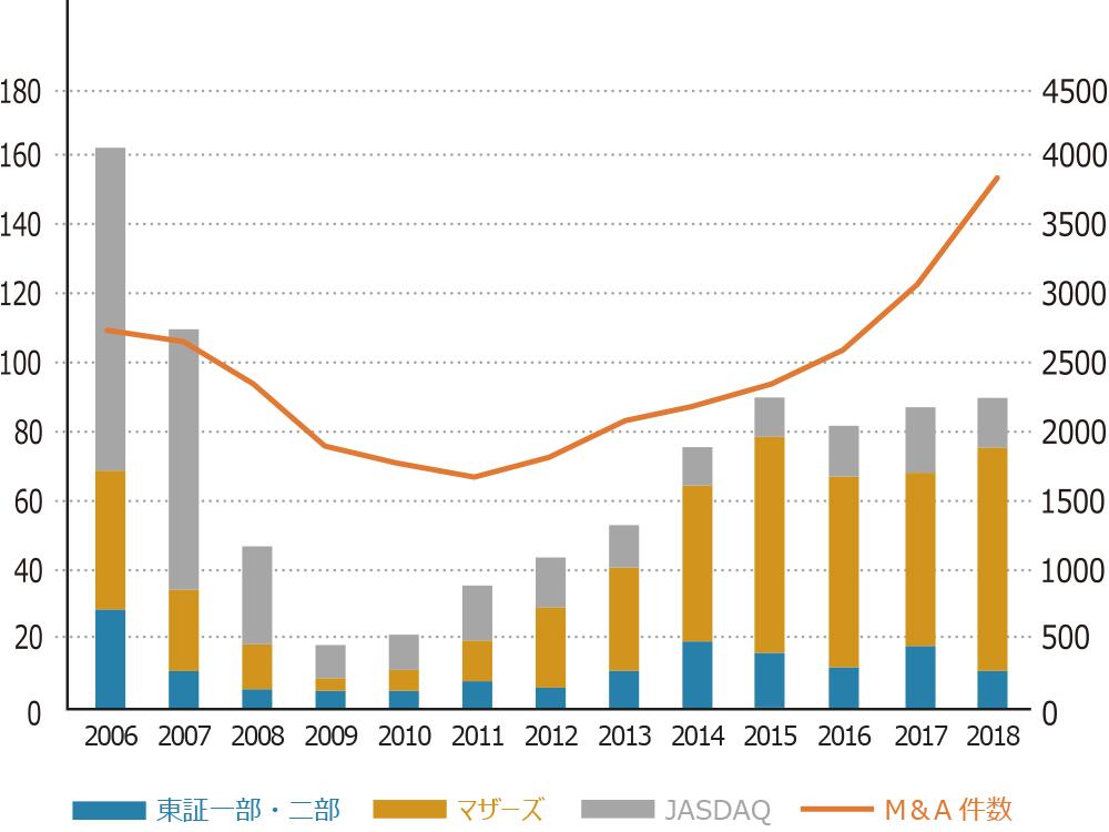 国内ベンチャーの出口戦略の傾向