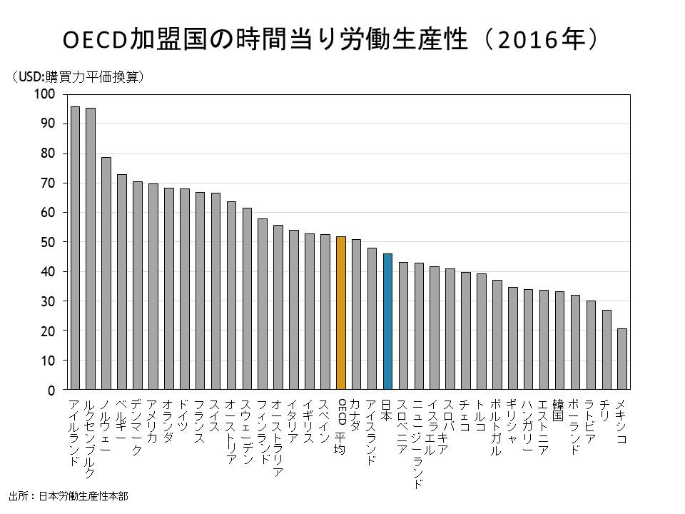 OECD加盟国の時間当り労働生産性