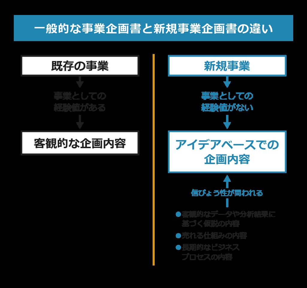 一般的な事業企画書と新規事業企画書の違い