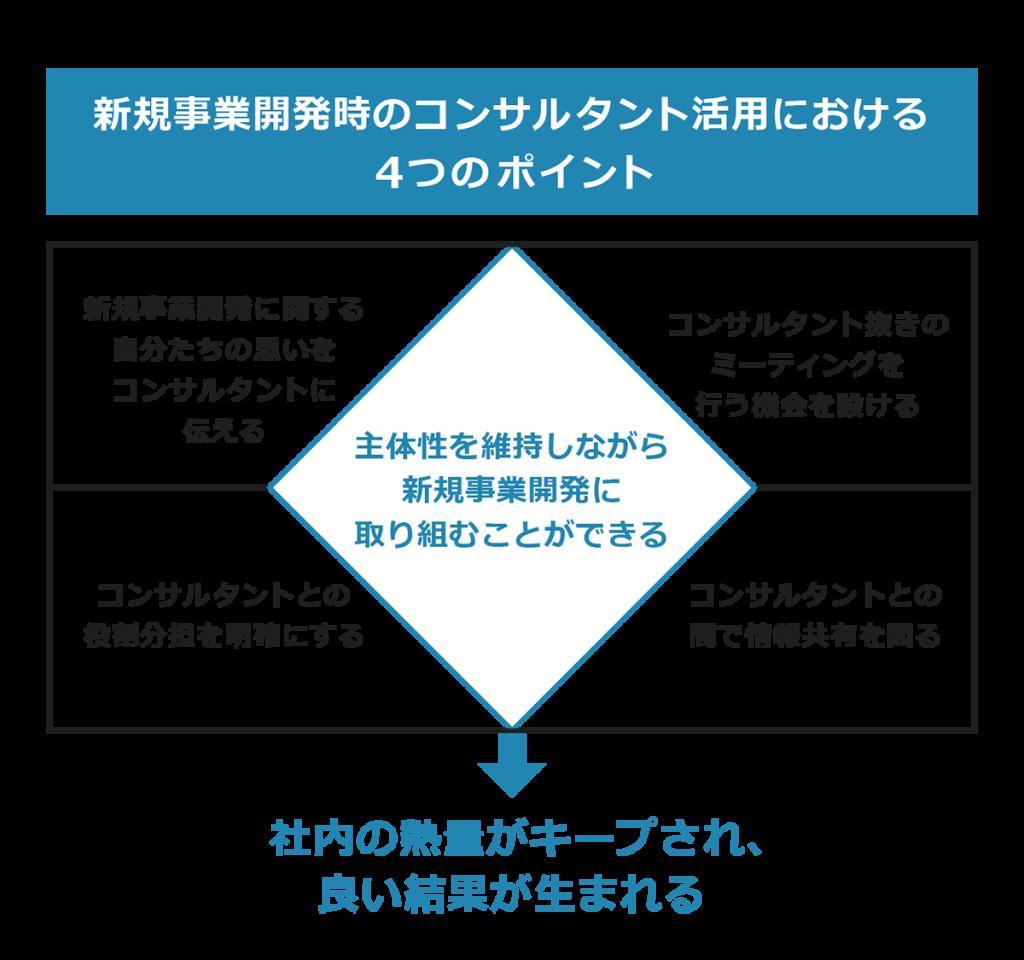 新規事業開発時のコンサルタント活用における4つのポイント