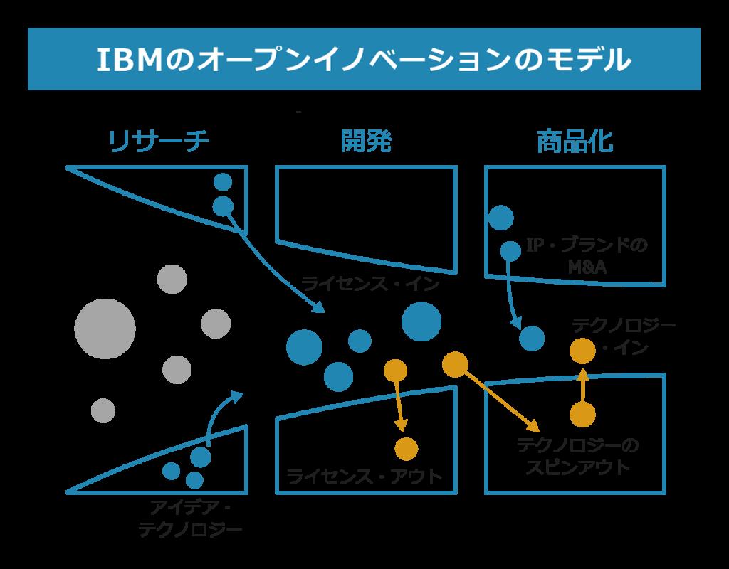 IBMのオープンイノベーションのモデル