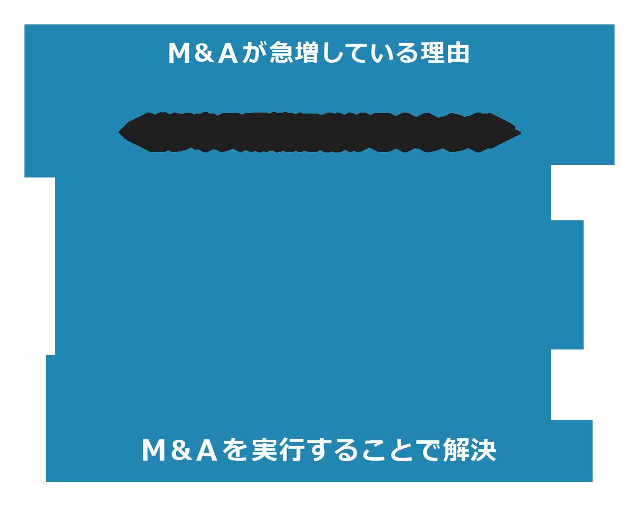 M&Aとは?手法や実務、成功・失敗事例を徹底解説