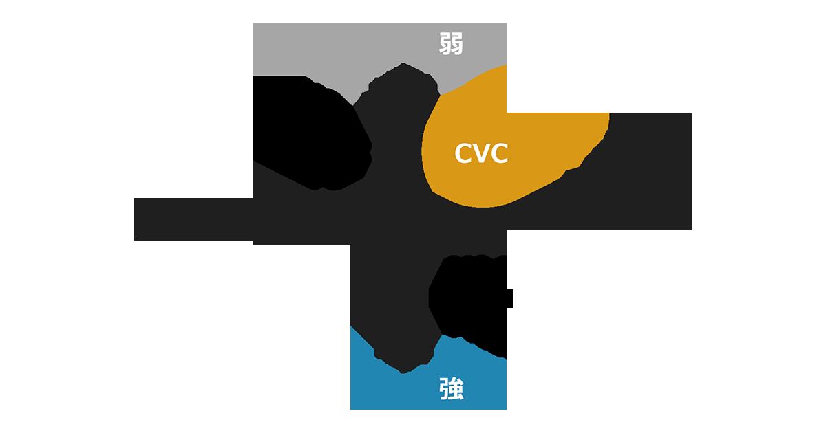 急増するも困難も多いCVC運営 成功に導くためのカギは?