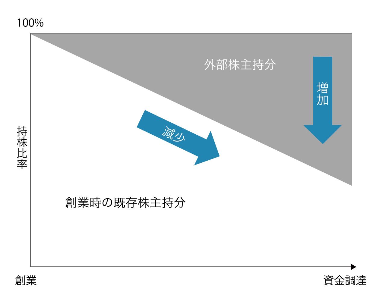 ノマドジャーナル掲載イラスト(資金調達と株主構成のバランス)