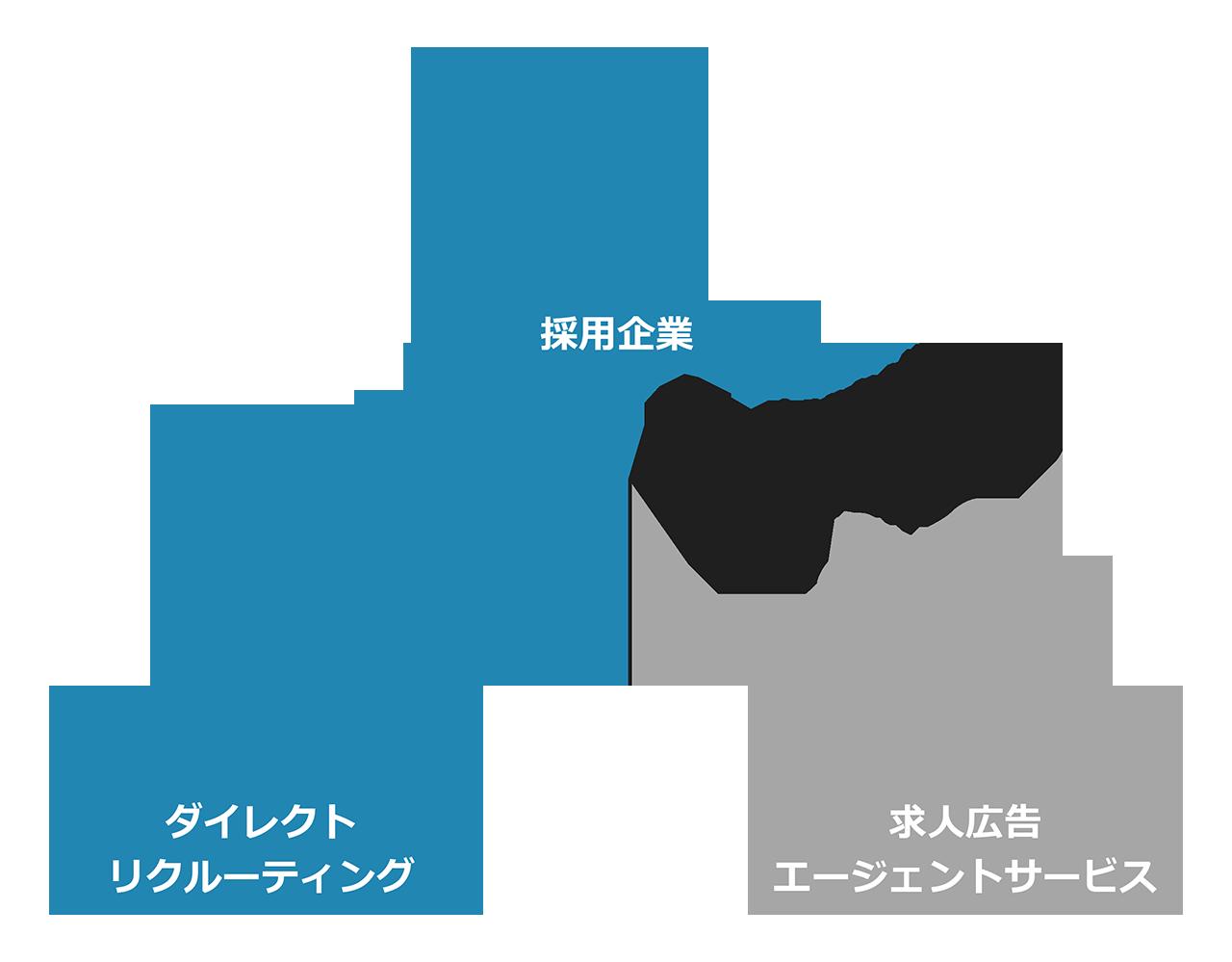 ダイレクトリクルーティング~人材獲得戦争における攻めの採用~