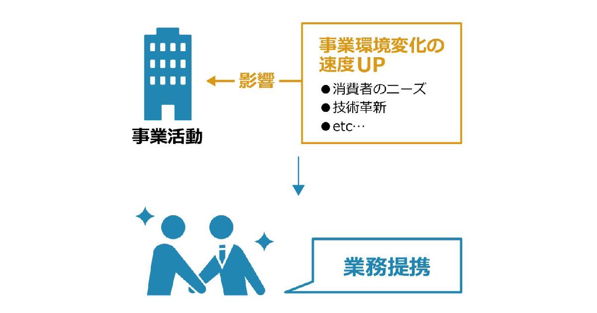 事業提携とは?経営課題を解決する有用な選択肢