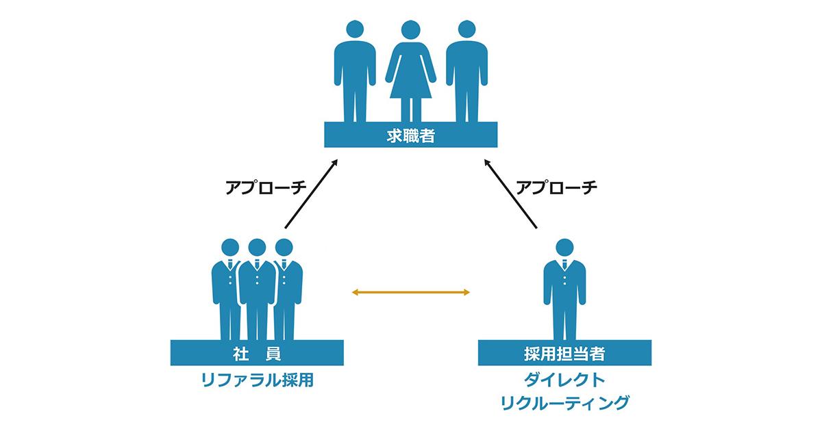リファラル採用~採用難における人材獲得の処方箋~