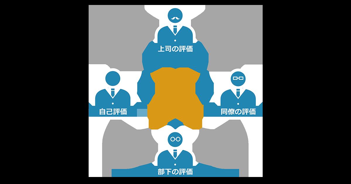 360度評価とは 社員の意識を変える新たな評価制度