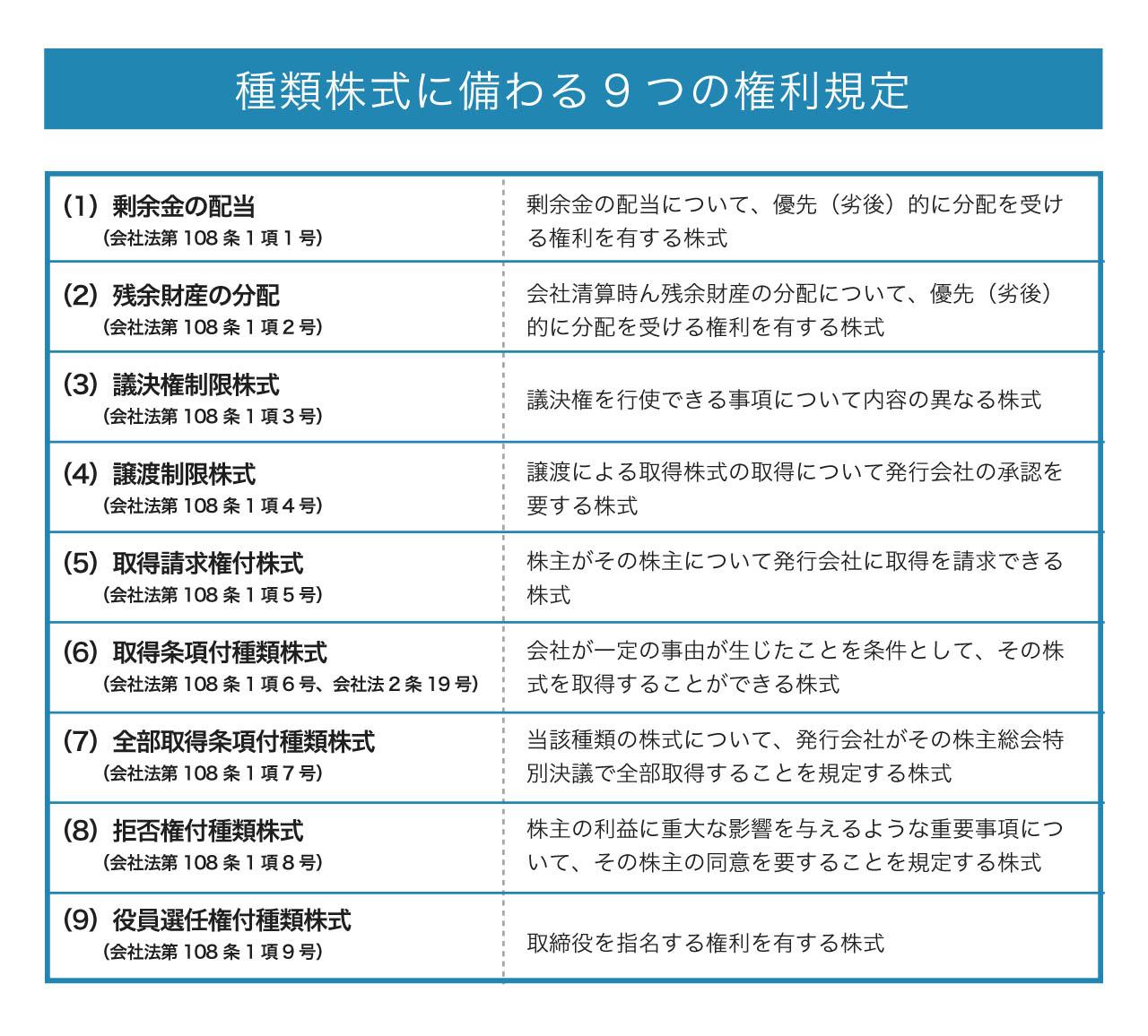 図版2種類株式に備わる9つの権利規定