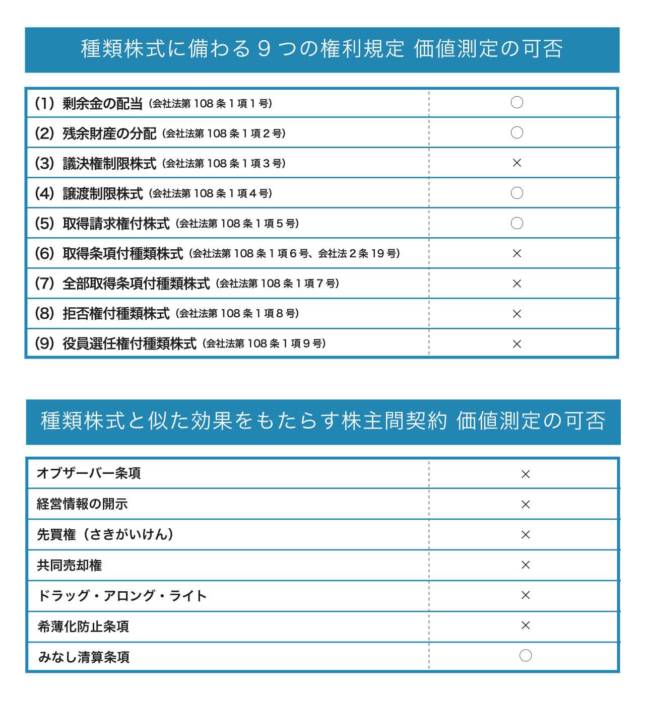 種類株式に備わる9つの権利規定と株主間契約 価値測定の可否