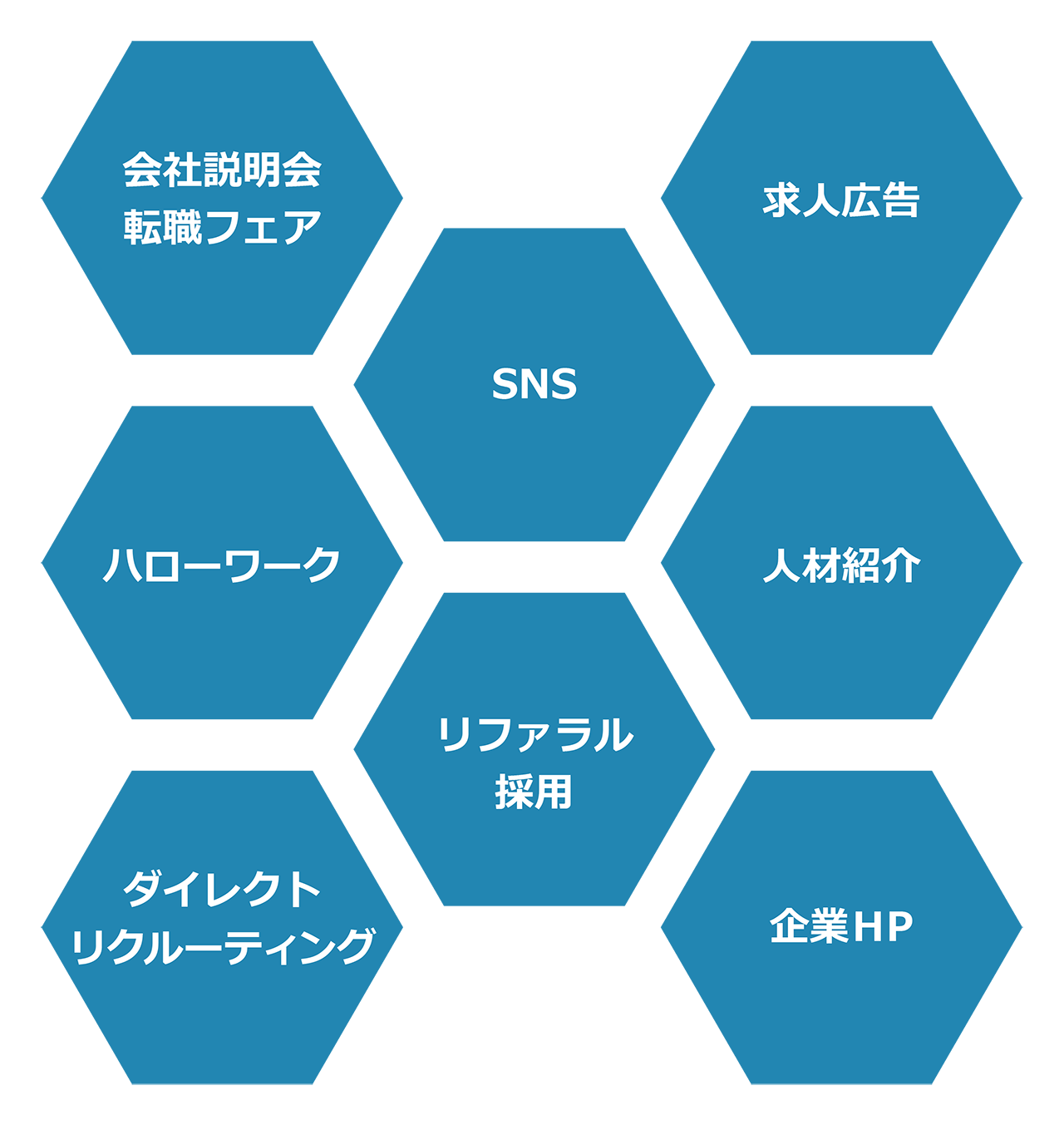 採用チャネルの設計方法~企業成長の鍵を握る採用戦略~