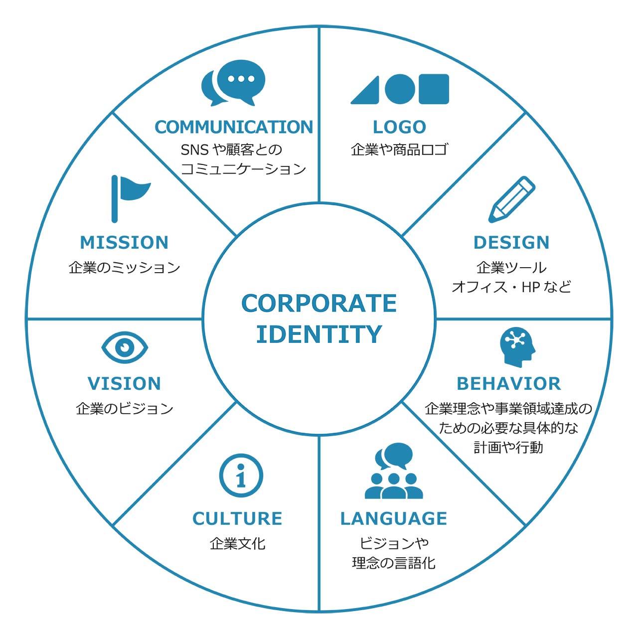 企業経営を変えるCI(コーポレートアイデンティティ)戦略とは
