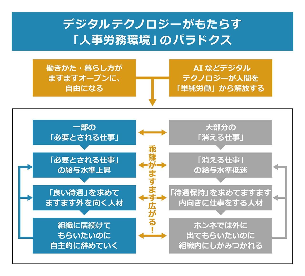 図2:デジタルテクノロジーがもたらす「人事労務環境」の二極化