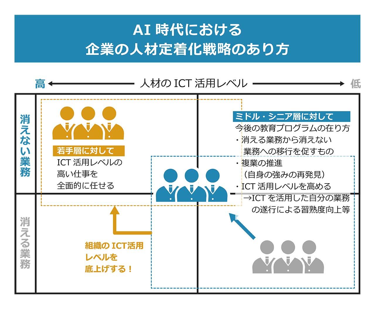 図4:AI時代における企業の人材定着化戦略のあり方