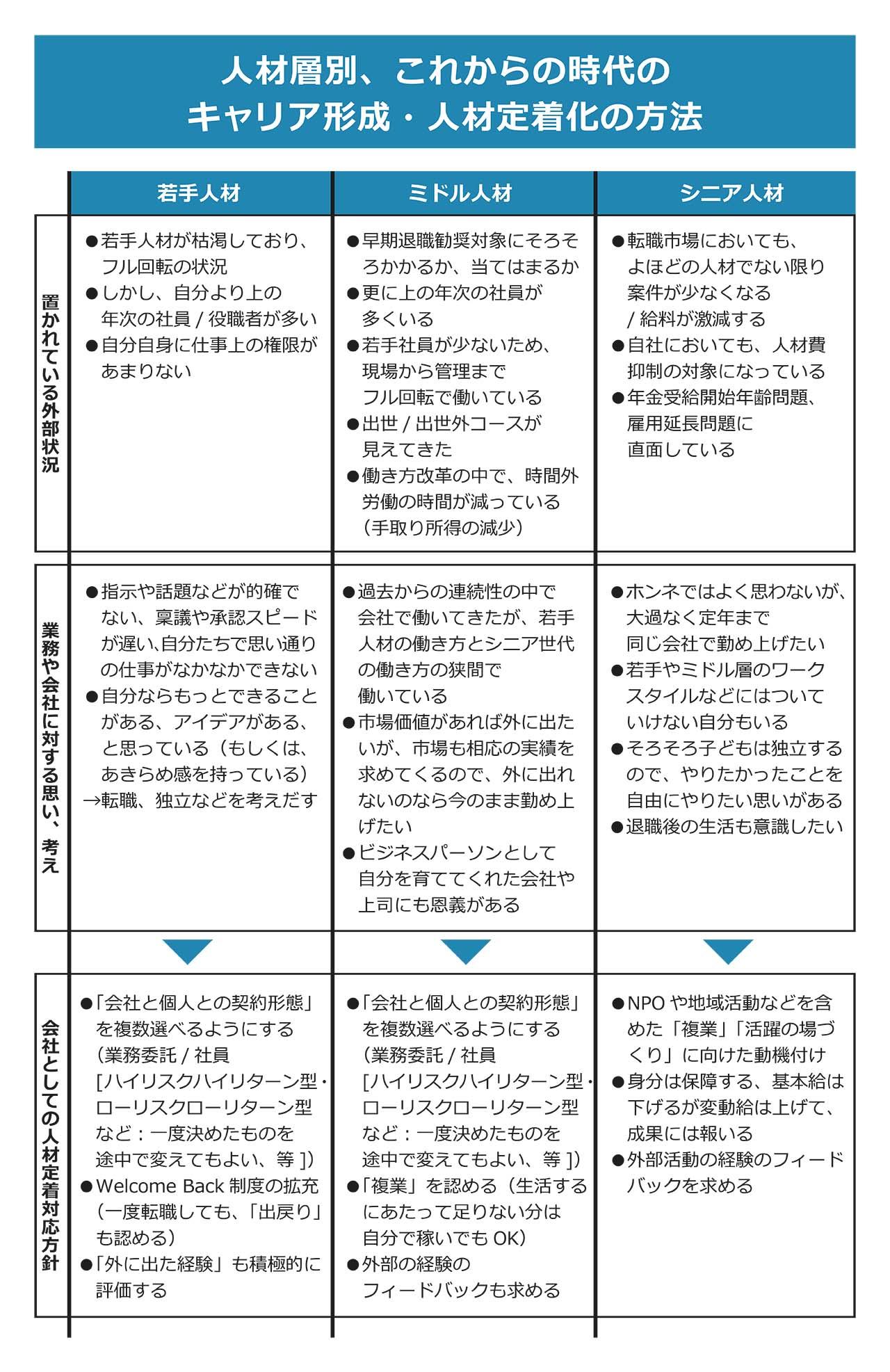 図5:人材層別、これからの時代のキャリア形成・人材定着化方法