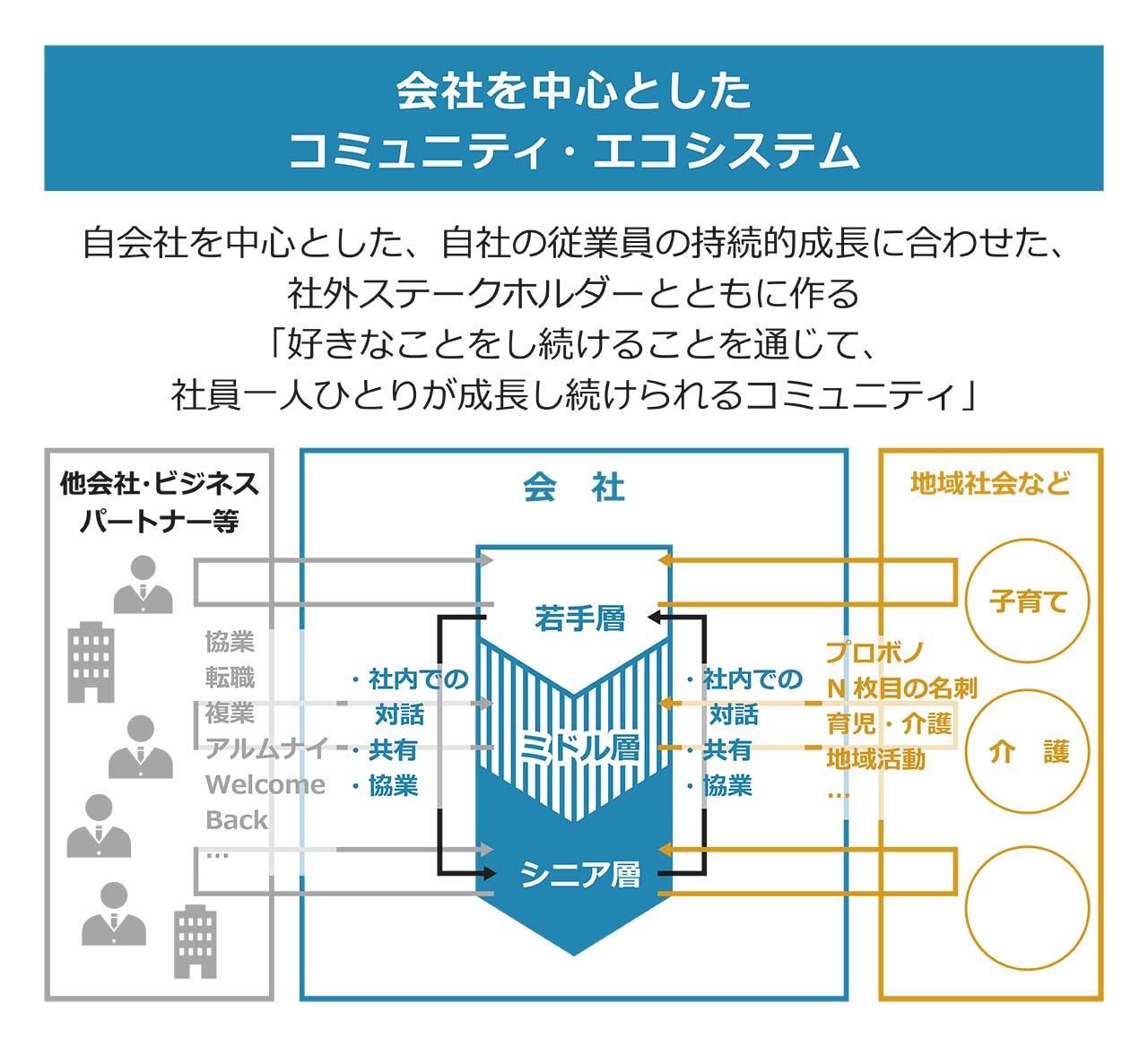 図6:会社を中心としたコミュニティ・エコシステム(イメージ)