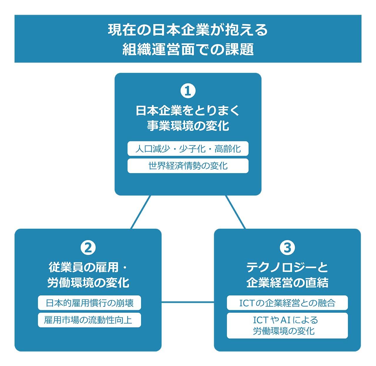 令和時代の日本企業に求められる「組織風土変革」のあり方