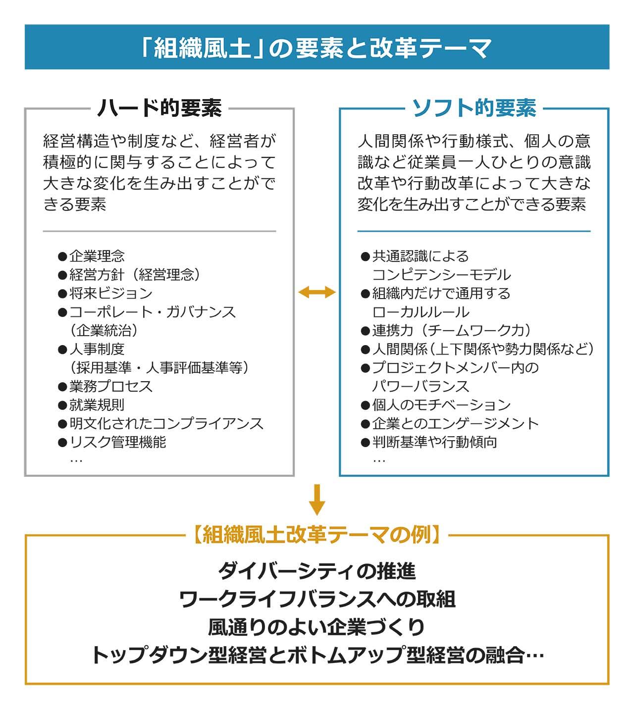 「組織風土」の要素と改革テーマ)