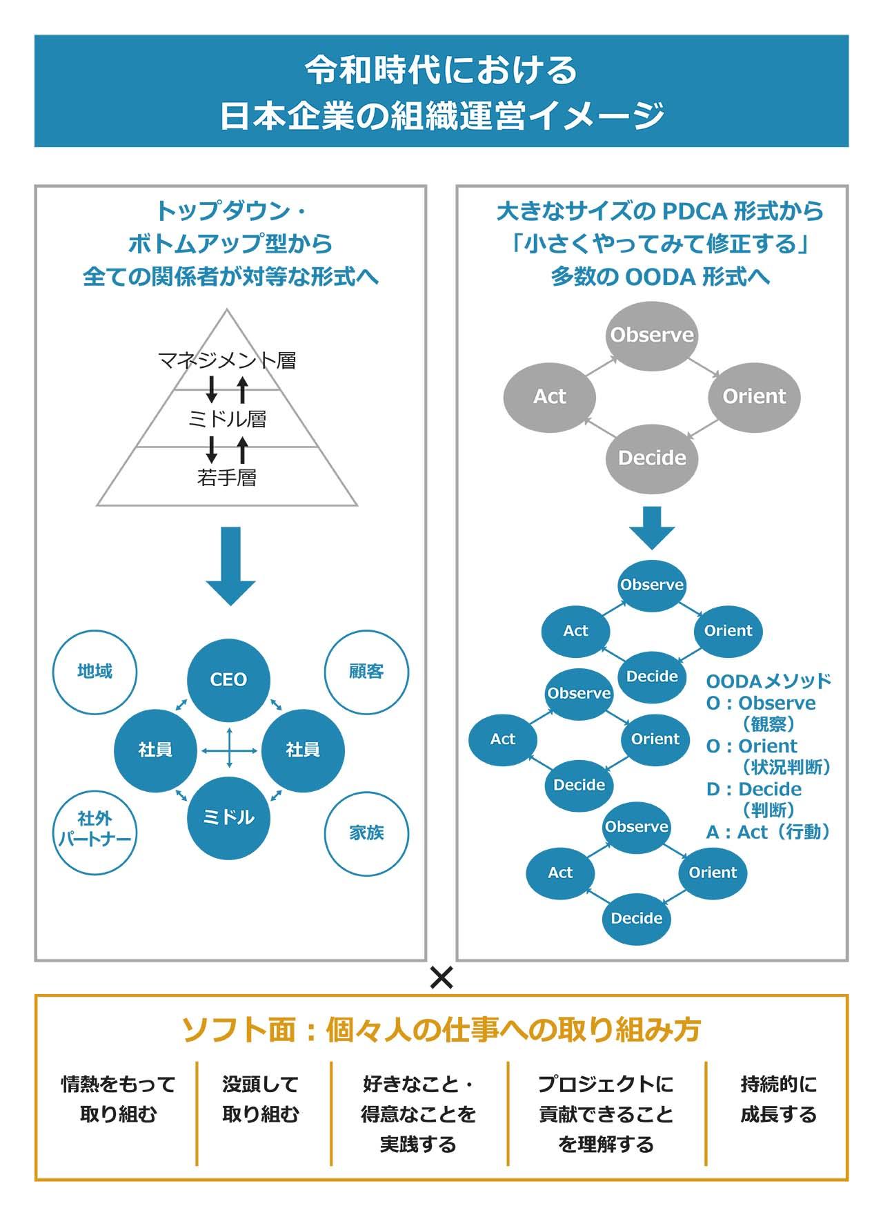 令和時代における日本企業の組織運営イメージ