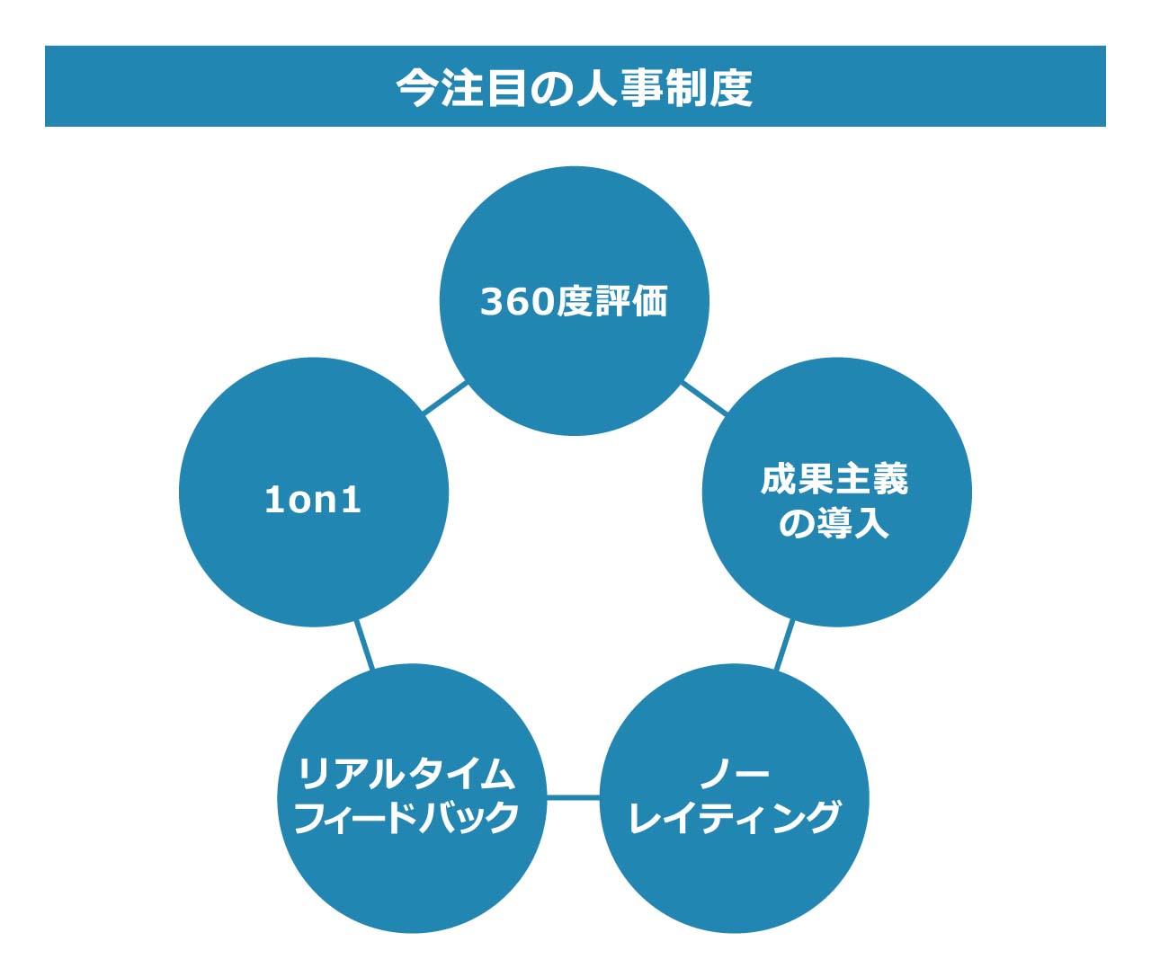 人事制度設計のノウハウ~100年続く企業を創り上げる人事戦略~